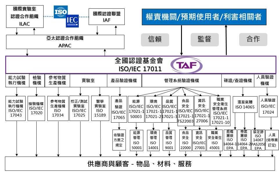 圖1符合性評鑑機構之認證服務-認證服務範圍與國際關係